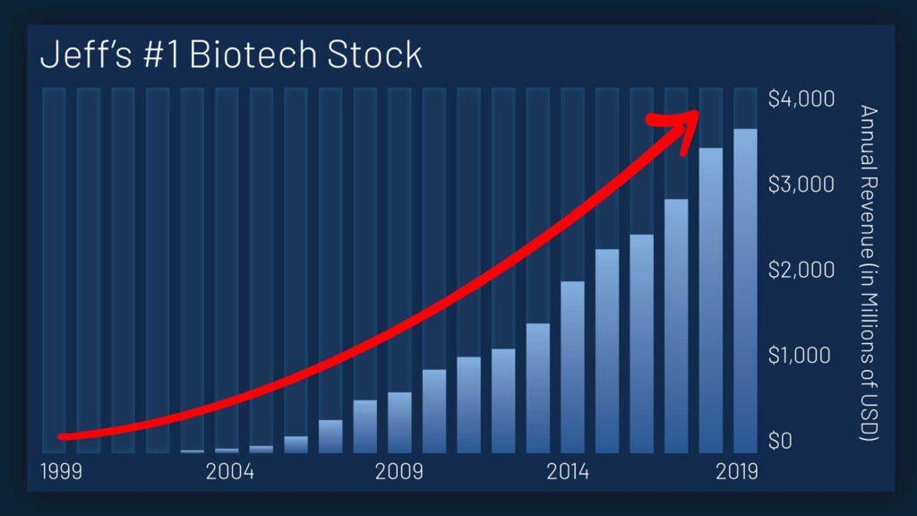 jeff browns best biotech stock
