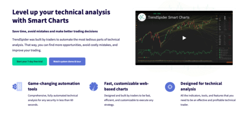 TrendSpider review: Charts