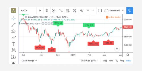 TradingView Premium review: drawings