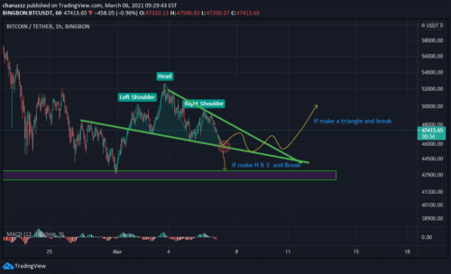 Bingbon Review: Tradingview
