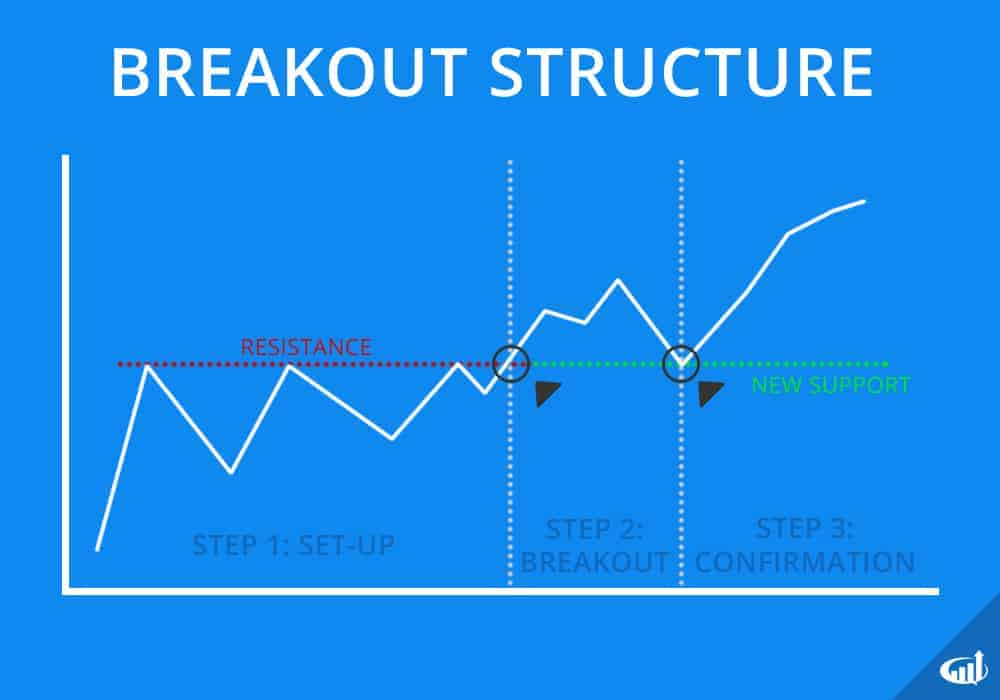Breakout stocks structure
