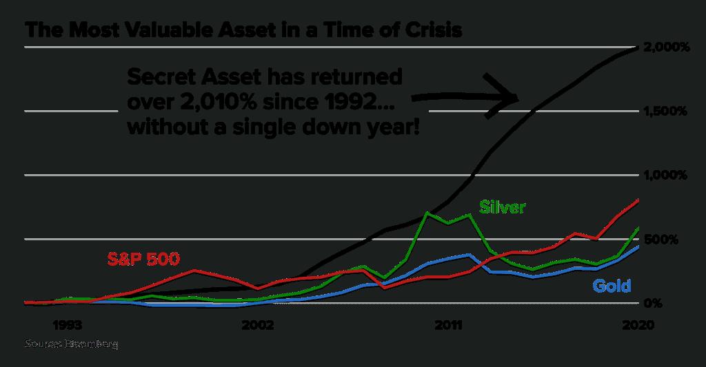 most valuable asset retirement millionaire