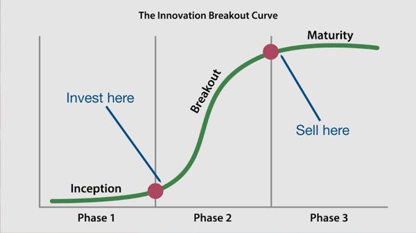strategic fortunes curve chart