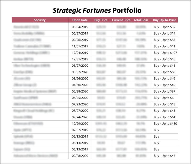 strategic fortunes model portfolio