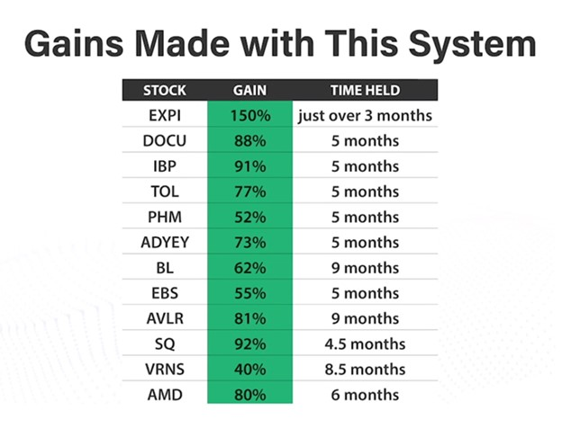 profit switch track record